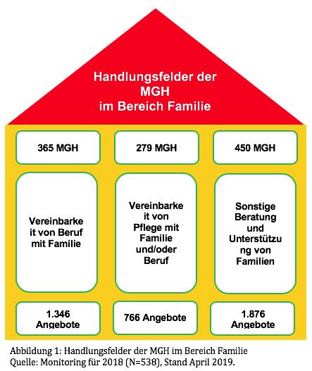 Grafik mit Handlungsfeldern der MGH im Bereich Familie